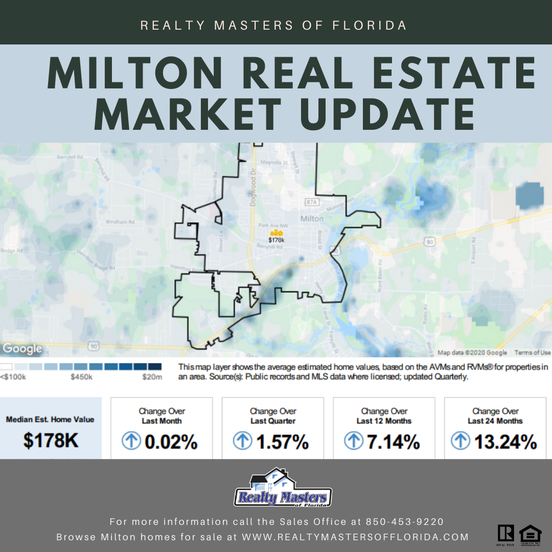 Milton real estate market update chart with stats